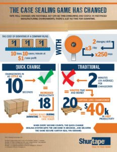 ShurSEAL Quick Change Sealing System Infographic