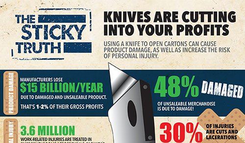 Are knives cutting into your profits?